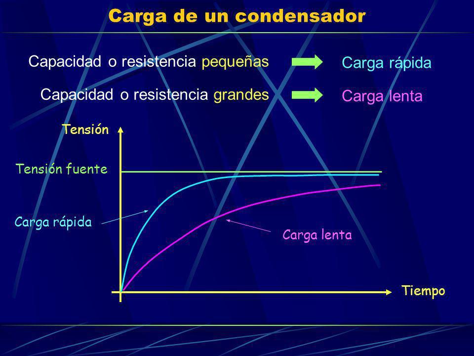 Carga de un condensador Tensión fuente Tiempo Tensión Carga lenta Carga rápida Capacidad o resistencia pequeñas Capacidad o resistencia grandes Carga