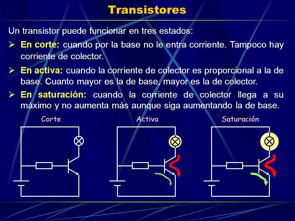 Transistores Un transistor puede funcionar en tres estados: En corte: cuando por la base no le entra corriente. Tampoco hay corriente de colector. En