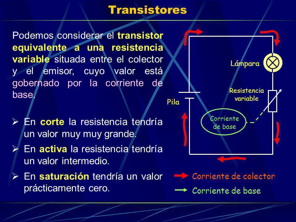 Transistores Podemos considerar el transistor equivalente a una resistencia variable situada entre el colector y el emisor, cuyo valor está gobernado