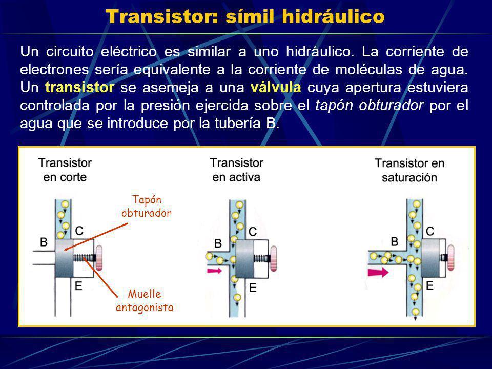 Transistor: símil hidráulico Un circuito eléctrico es similar a uno hidráulico. La corriente de electrones sería equivalente a la corriente de molécul