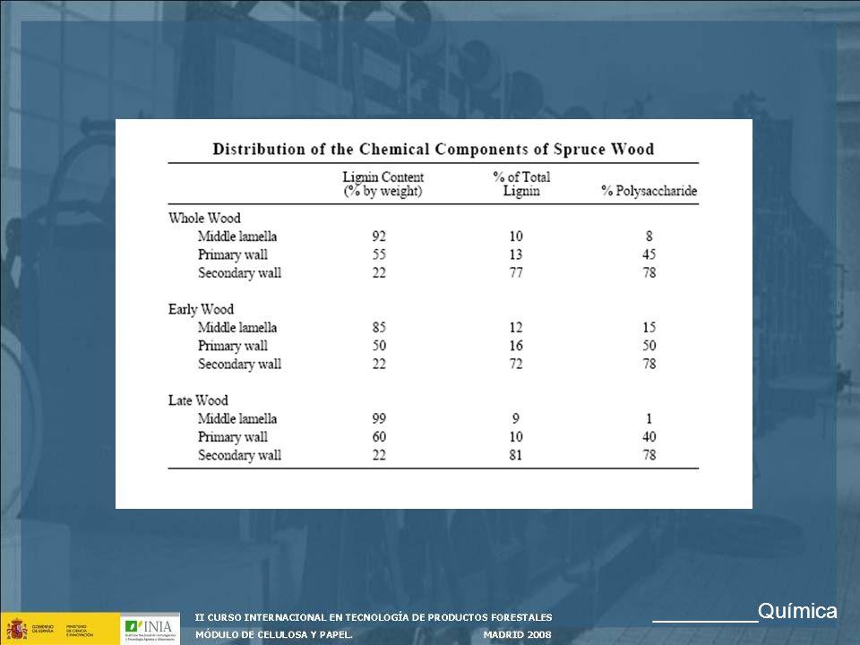 Constituyentes Inorgánicos Son las llamadas cenizas de madera: - Na, K, Ca, Mg, Fe, Mn, Cu, ctc - SiO 2 y silicatos Representan cerca del 0,5% en maderas normales 1 - 5% en ciertas maderas tropicales _________Química