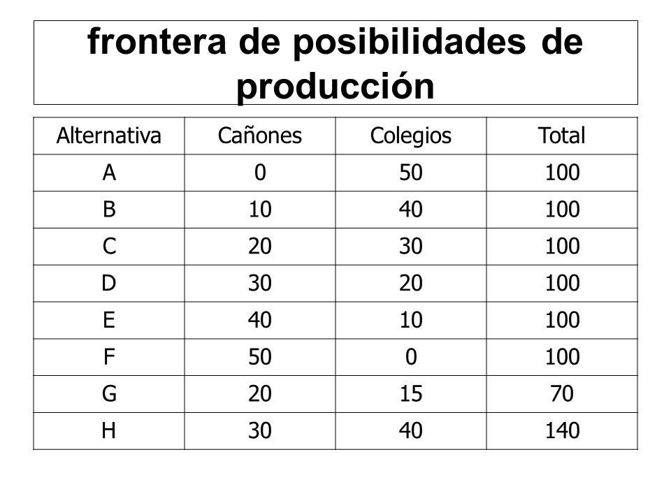 AlternativaCañonesColegiosTotal A050100 B1040100 C2030100 D3020100 E4010100 F500100 G201570 H3040140 frontera de posibilidades de producción