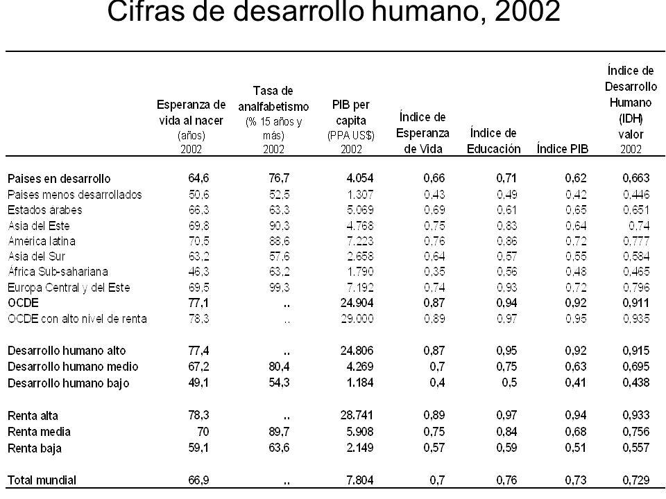 Cifras de desarrollo humano, 2002