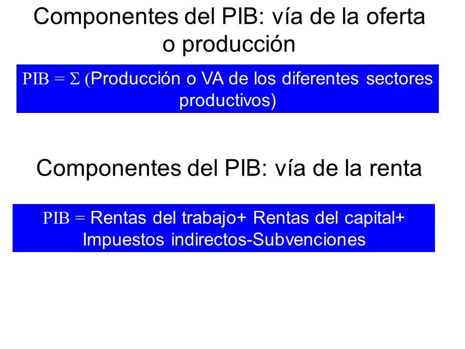Componentes del PIB: vía del gasto o demanda C=gasto de los hogares en bienes y servicios (excluye gastos en vivienda nueva) I=gasto privado en equipos de capital, existencias y estructuras de las empresas (incluye gastos en vivienda nueva) G=Consumo público+Inversión pública XN=compras por parte de los extranjeros de bienes producidos en el interior (exportaciones) menos compras interiores de bienes extranjeros (importaciones) PIB = C+I+G+XN