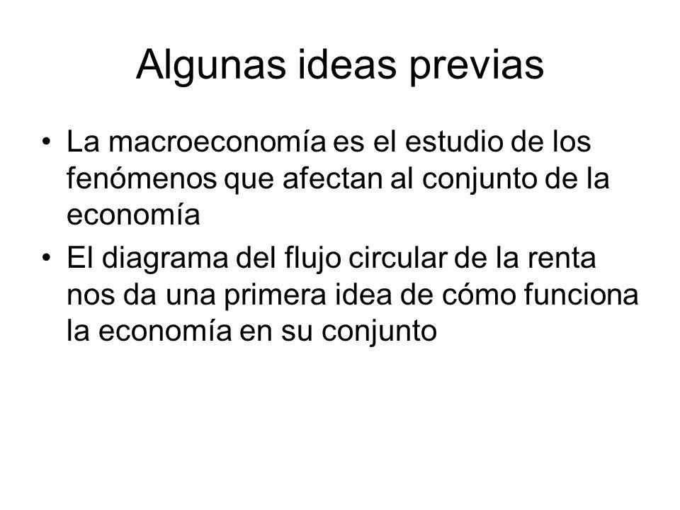 Tema 7 Magnitudes y modelos macroeconómicos 1.Medición de los flujos económicos: Contabilidad Nacional 2.Agregados macroeconómicos 3.Cuadro macroeconómico 4.Los modelos macroeconómicos