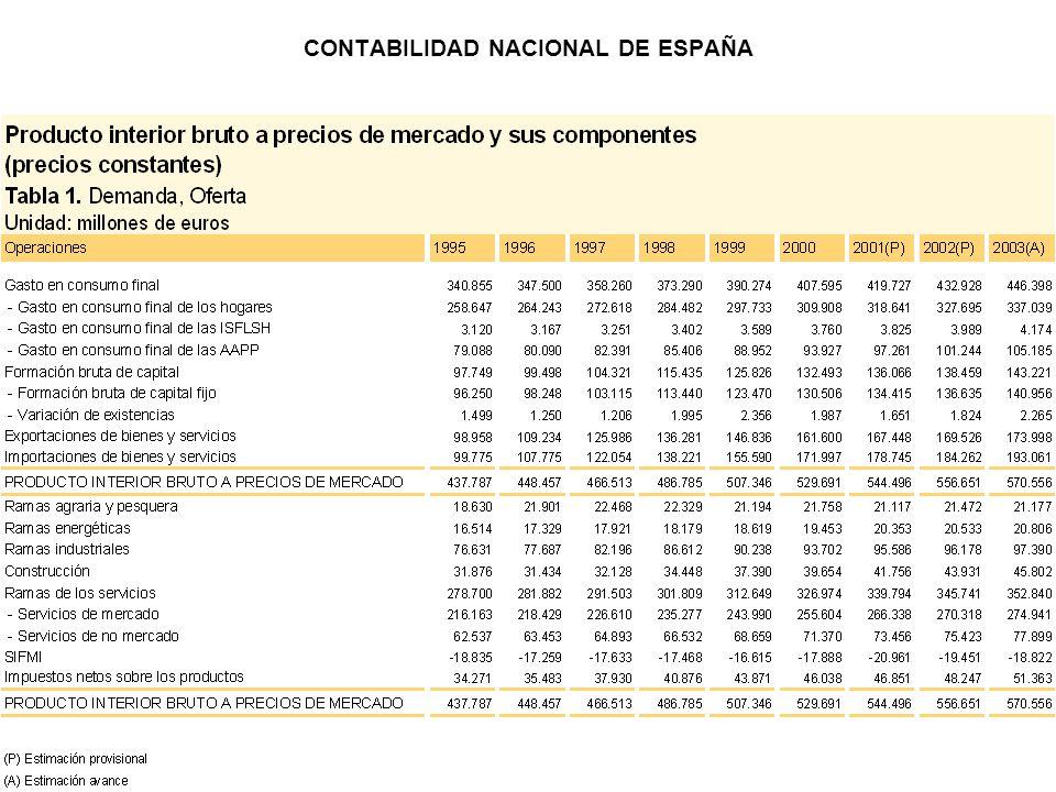 CONTABILIDAD NACIONAL DE ESPAÑA