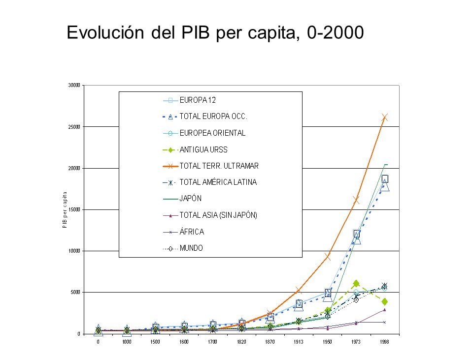 Evolución del PIB per capita, 0-2000