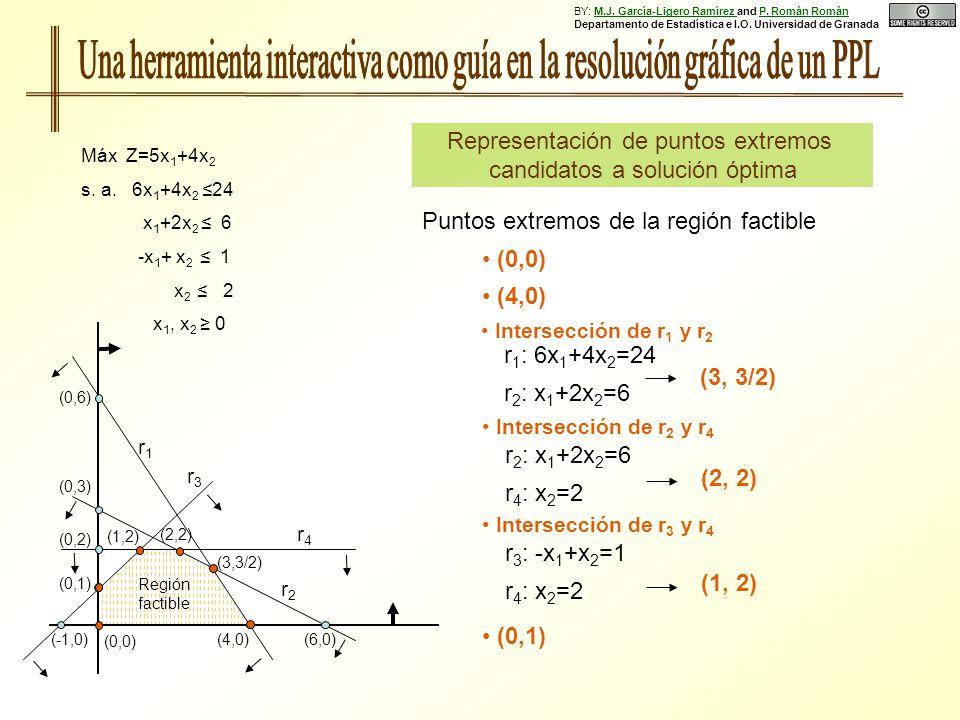 Puntos extremos de la región factible (0,6) (0,3) (0,1) (0,2) (4,0)(6,0)(-1,0) Región factible r1r1 r2r2 r3r3 r4r4 Máx Z=5x 1 +4x 2 s. a. 6x 1 +4x 2 2