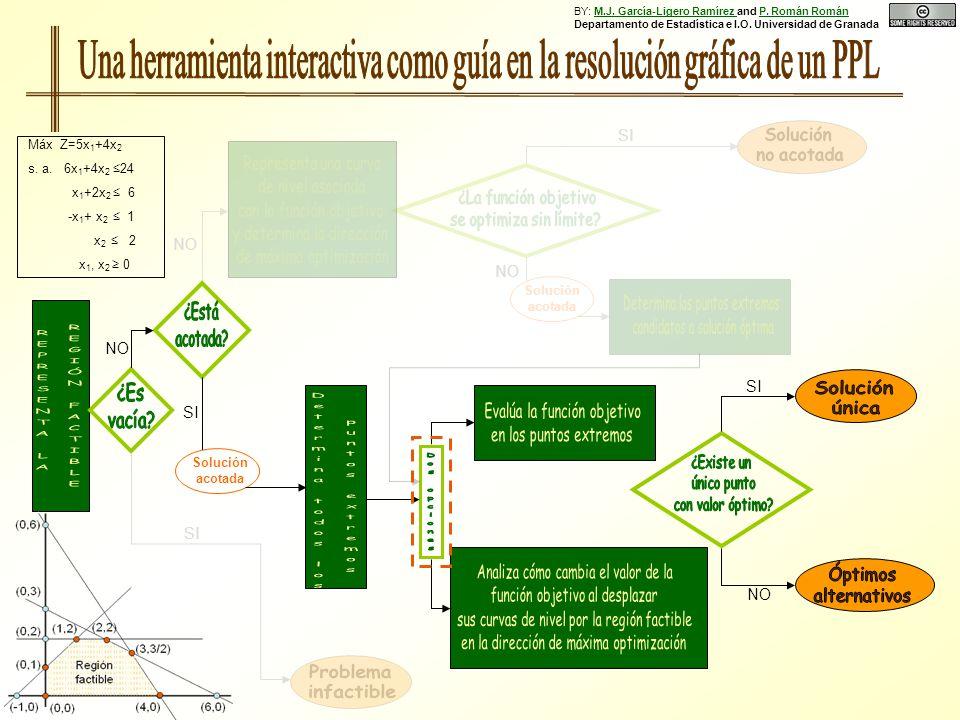 NO SI NO SI NO Solución acotada SI Solución acotada NO Máx Z=5x 1 +4x 2 s. a. 6x 1 +4x 2 24 x 1 +2x 2 6 -x 1 + x 2 1 x 2 2 x 1, x 2 0 BY: M.J. García-