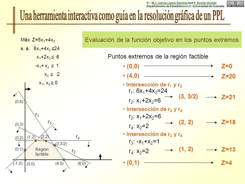 Puntos extremos de la región factible (0,6) (0,3) (0,1) (0,2) (4,0)(6,0)(-1,0) Región factible r1r1 r2r2 r3r3 r4r4 Máx Z=5x 1 +4x 2 s.