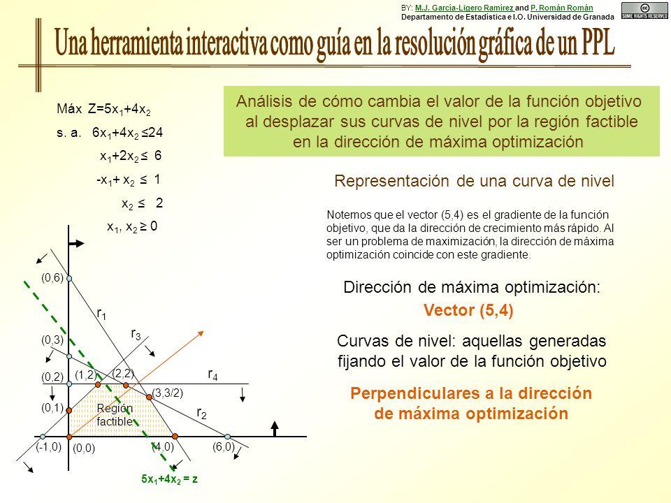 (0,6) (0,3) (0,1) (0,2) (4,0)(6,0)(-1,0) Región factible r1r1 r2r2 r3r3 r4r4 Máx Z=5x 1 +4x 2 s. a. 6x 1 +4x 2 24 x 1 +2x 2 6 -x 1 + x 2 1 x 2 2 x 1,