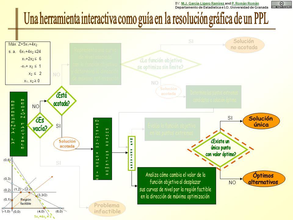 NO SI NO Solución acotada SI Solución acotada NO SI Máx Z=5x 1 +4x 2 s. a. 6x 1 +4x 2 24 x 1 +2x 2 6 -x 1 + x 2 1 x 2 2 x 1, x 2 0 BY: M.J. García-Lig