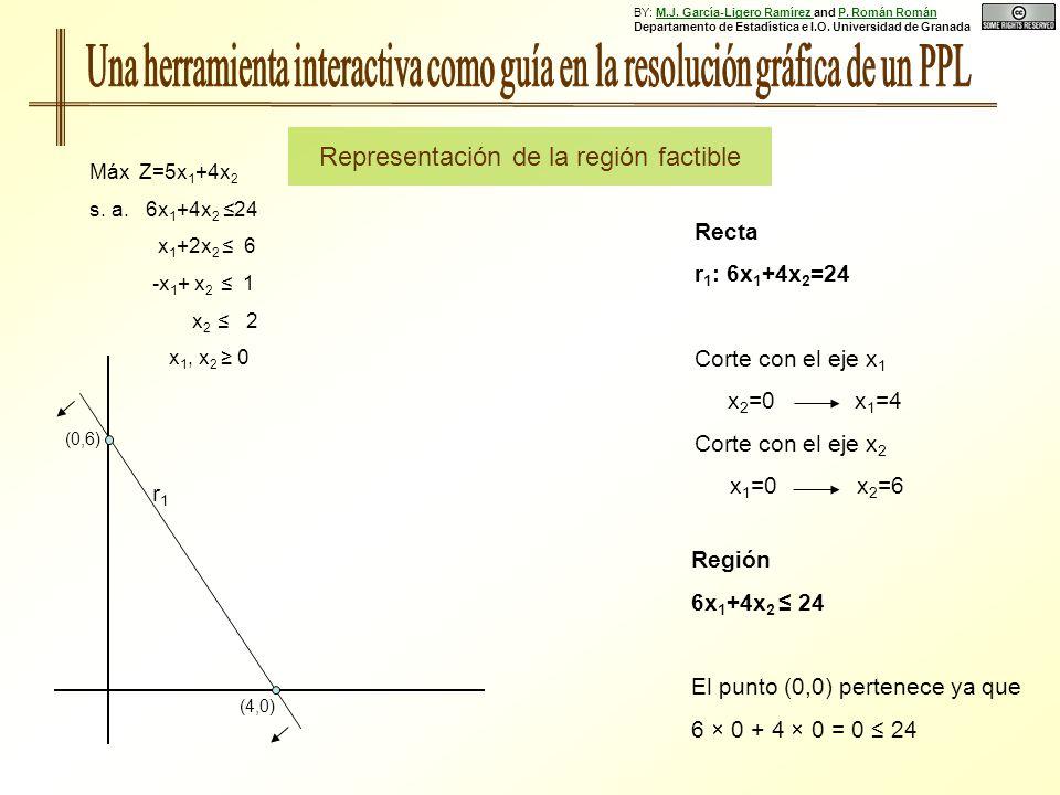 Región 6x 1 +4x 2 24 El punto (0,0) pertenece ya que 6 × 0 + 4 × 0 = 0 24 (0,6) (4,0) r1r1 Máx Z=5x 1 +4x 2 s. a. 6x 1 +4x 2 24 x 1 +2x 2 6 -x 1 + x 2