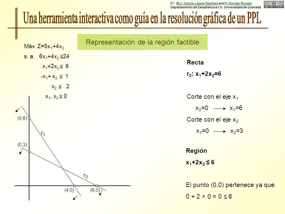 Región x 1 +2x 2 6 El punto (0,0) pertenece ya que 0 + 2 × 0 = 0 6 Recta r 2 : x 1 +2x 2 =6 Corte con el eje x 1 x 2 =0 x 1 =6 Corte con el eje x 2 x 1 =0 x 2 =3 (0,6) (0,3) (4,0)(6,0) r1r1 r2r2 Máx Z=5x 1 +4x 2 s.