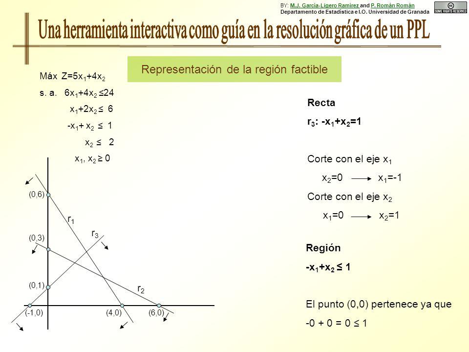 Región -x 1 +x 2 1 El punto (0,0) pertenece ya que -0 + 0 = 0 1 Recta r 3 : -x 1 +x 2 =1 Corte con el eje x 1 x 2 =0 x 1 =-1 Corte con el eje x 2 x 1 =0 x 2 =1 (0,6) (0,3) (0,1) (4,0)(6,0)(-1,0) r1r1 r2r2 r3r3 Máx Z=5x 1 +4x 2 s.