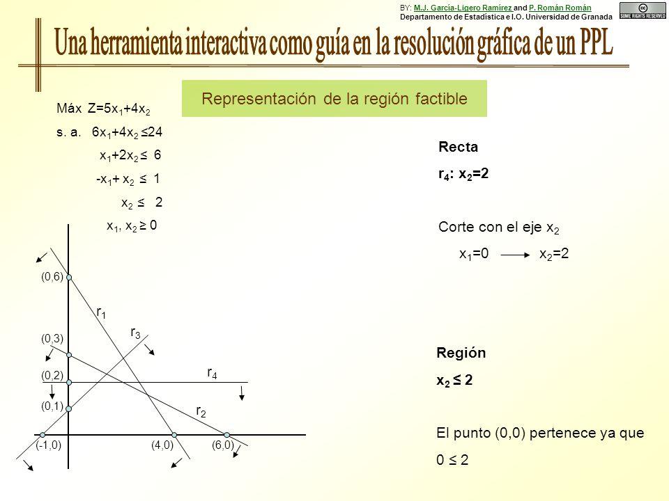 Región x 2 2 El punto (0,0) pertenece ya que 0 2 Recta r 4 : x 2 =2 Corte con el eje x 2 x 1 =0 x 2 =2 (0,6) (0,3) (0,1) (0,2) (4,0)(6,0)(-1,0) r1r1 r