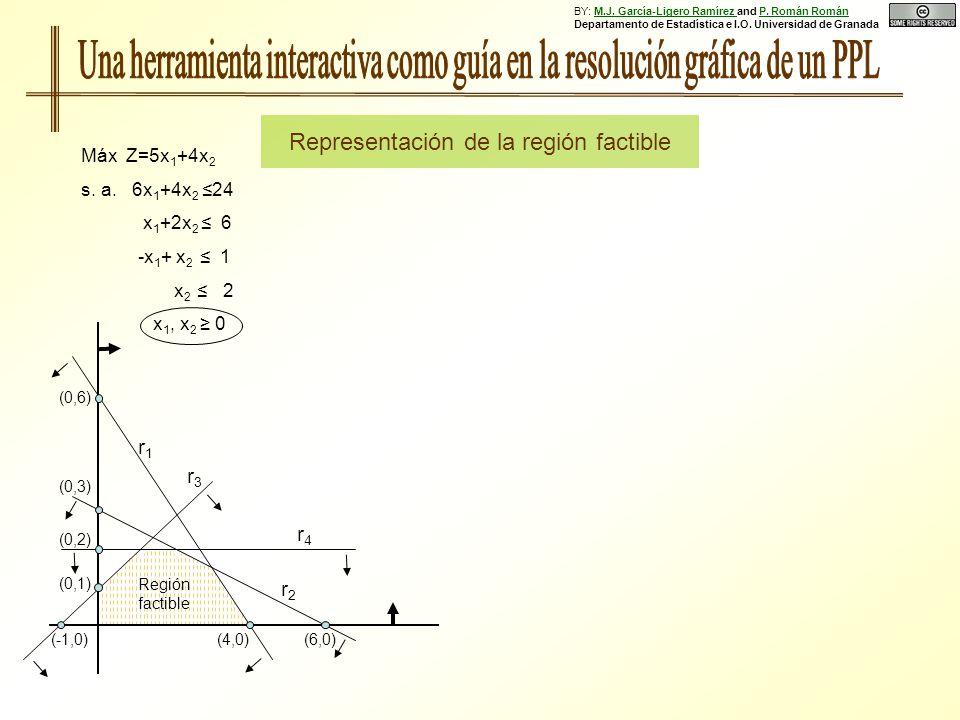 Región factible (0,6) (0,3) (0,1) (0,2) (4,0)(6,0)(-1,0) r1r1 r2r2 r3r3 r4r4 Máx Z=5x 1 +4x 2 s. a. 6x 1 +4x 2 24 x 1 +2x 2 6 -x 1 + x 2 1 x 2 2 x 1,