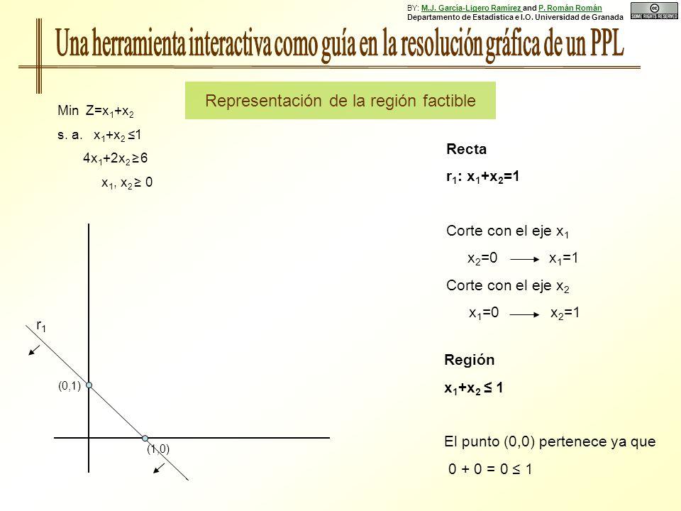 Región x 1 +x 2 1 El punto (0,0) pertenece ya que 0 + 0 = 0 1 (0,1) (1,0) r1r1 Recta r 1 : x 1 +x 2 =1 Corte con el eje x 1 x 2 =0 x 1 =1 Corte con el eje x 2 x 1 =0 x 2 =1 Min Z=x 1 +x 2 s.