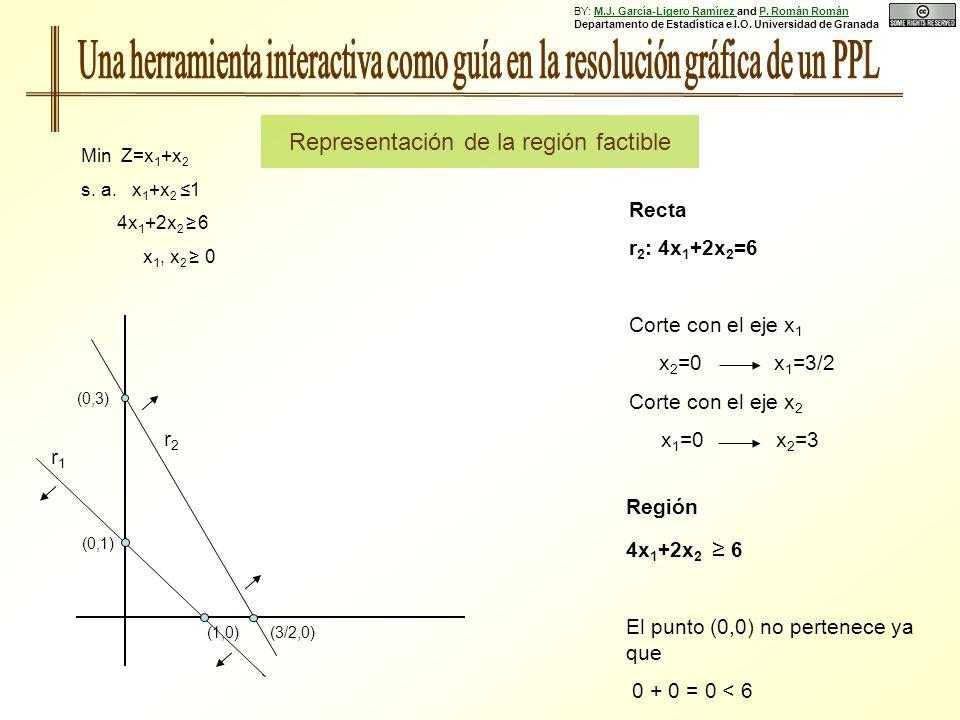 Región 4x 1 +2x 2 6 El punto (0,0) no pertenece ya que 0 + 0 = 0 < 6 (0,1) (1,0) r2r2 Recta r 2 : 4x 1 +2x 2 =6 Corte con el eje x 1 x 2 =0 x 1 =3/2 Corte con el eje x 2 x 1 =0 x 2 =3 Min Z=x 1 +x 2 s.