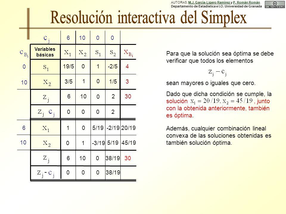 3038/190 0 - Para que la solución sea óptima se debe verificar que todos los elementos sean mayores o iguales que cero.
