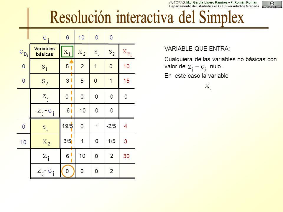 AUTORAS: M.J. García-Ligero Ramirez y P. Román Román Departamento de Estadística e I.O.