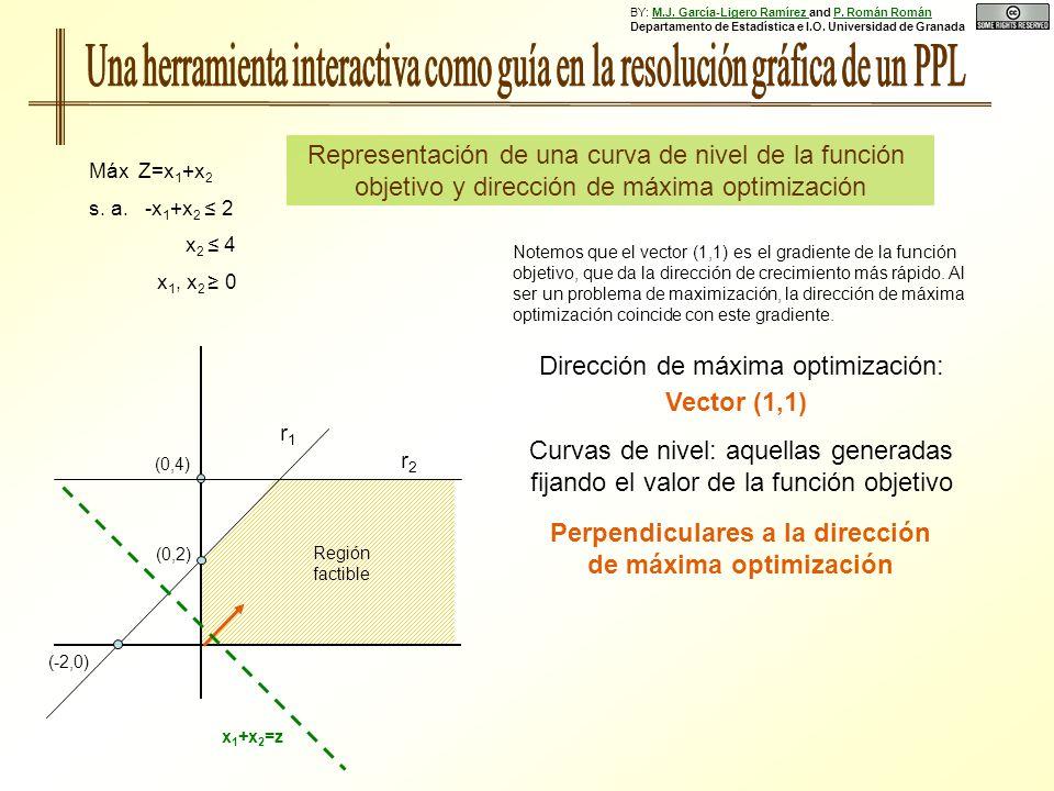 Representación de una curva de nivel de la función objetivo y dirección de máxima optimización (0,2) (-2,0) r1r1 r2r2 Región factible x 1 +x 2 =z (0,4) Máx Z=x 1 +x 2 s.
