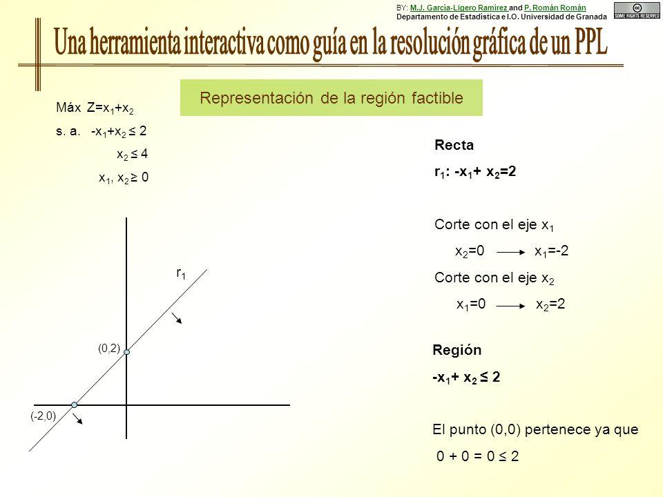 Región -x 1 + x 2 2 El punto (0,0) pertenece ya que 0 + 0 = 0 2 (0,2) (-2,0) Recta r 1 : -x 1 + x 2 =2 Corte con el eje x 1 x 2 =0 x 1 =-2 Corte con el eje x 2 x 1 =0 x 2 =2 Representación de la región factible r1r1 Máx Z=x 1 +x 2 s.