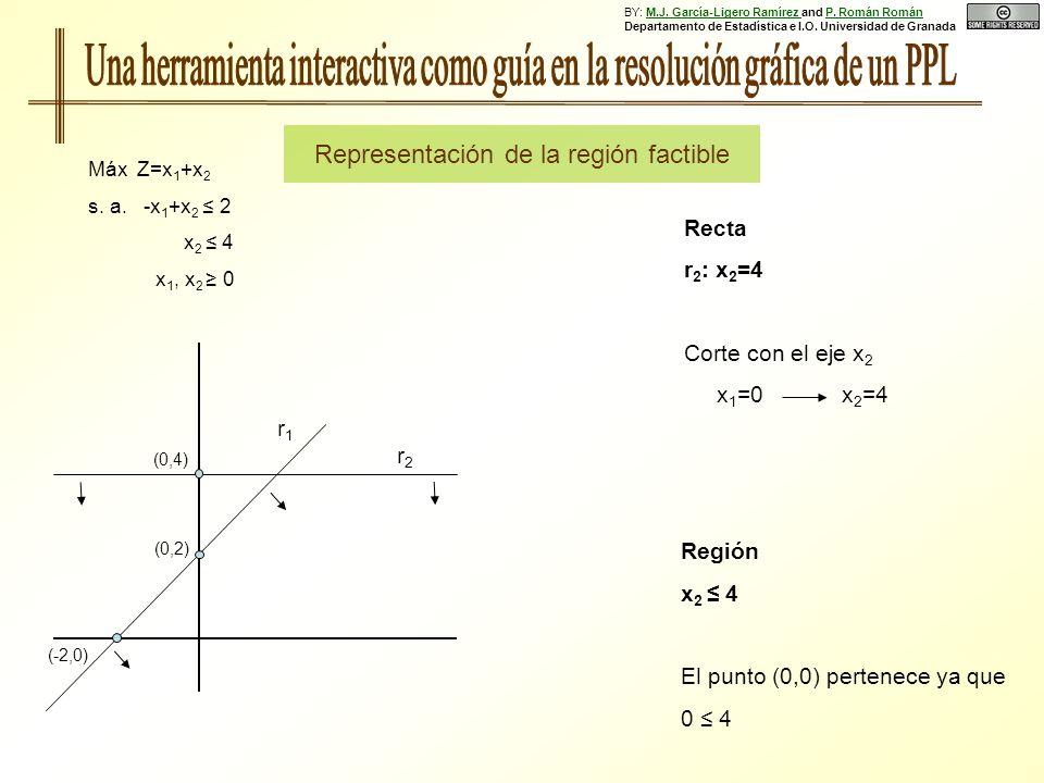 Recta r 2 : x 2 =4 Corte con el eje x 2 x 1 =0 x 2 =4 Región x 2 4 El punto (0,0) pertenece ya que 0 4 (0,2) (-2,0) r1r1 (0,4) r2r2 Representación de la región factible Máx Z=x 1 +x 2 s.