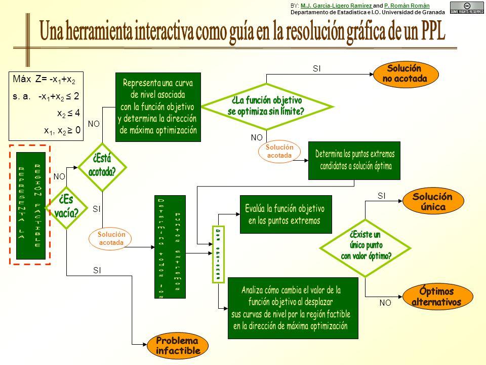 SI NO SI NO SI Solución acotada NO Solución acotada SI NO Máx Z= -x 1 +x 2 s. a. -x 1 +x 2 2 x 2 4 x 1, x 2 0 BY: M.J. García-Ligero Ramírez and P. Ro