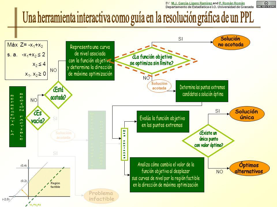 NO SI NO Solución acotada SI NO SI Solución acotada SI Máx Z= -x 1 +x 2 s. a. -x 1 +x 2 2 x 2 4 x 1, x 2 0 BY: M.J. García-Ligero Ramírez and P. Román