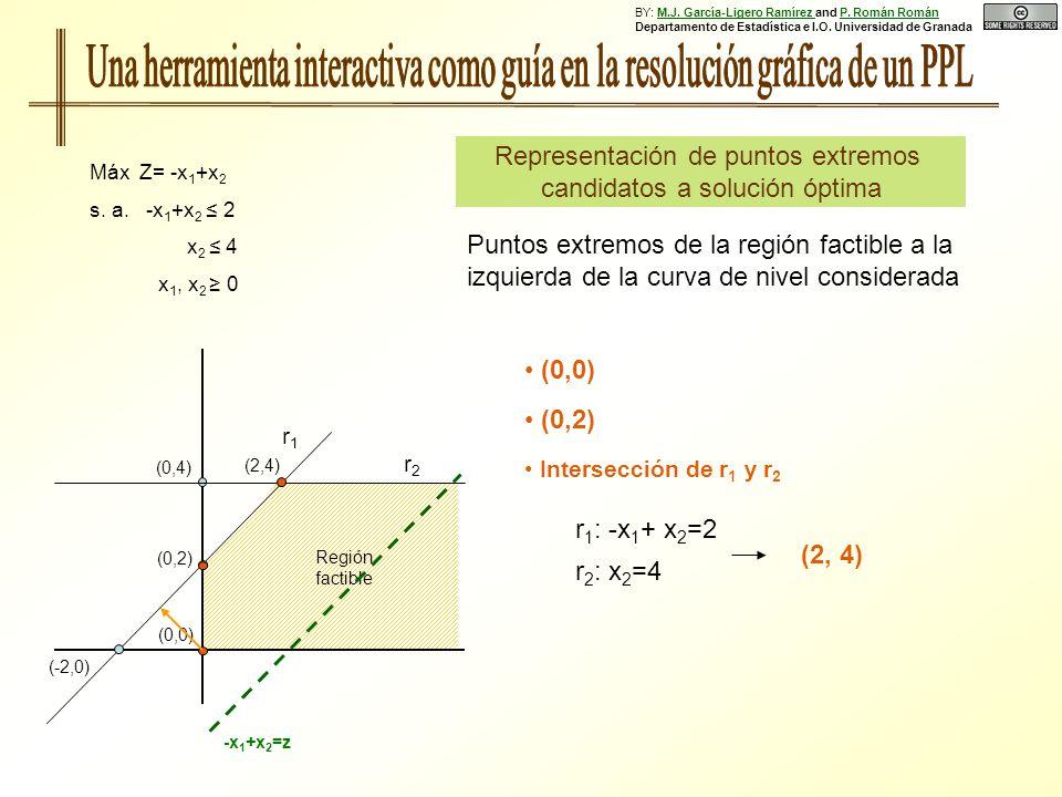 (0,0) Representación de puntos extremos candidatos a solución óptima Máx Z= -x 1 +x 2 s. a. -x 1 +x 2 2 x 2 4 x 1, x 2 0 (0,2) (-2,0) r1r1 r2r2 Región