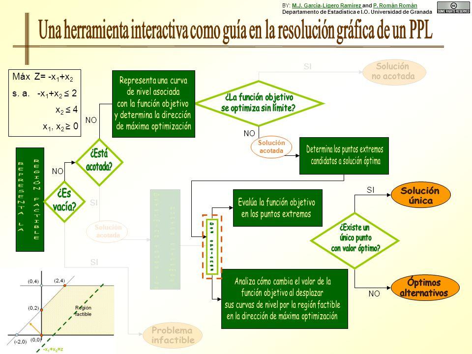 NO Solución acotada SI NO SI Solución acotada SI Máx Z= -x 1 +x 2 s. a. -x 1 +x 2 2 x 2 4 x 1, x 2 0 BY: M.J. García-Ligero Ramírez and P. Román Román