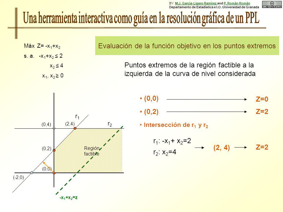 (0,0) Evaluación de la función objetivo en los puntos extremos Máx Z= -x 1 +x 2 s. a. -x 1 +x 2 2 x 2 4 x 1, x 2 0 (0,2) (-2,0) r1r1 r2r2 Región facti