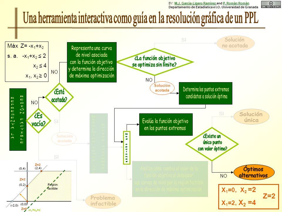 NO Solución acotada SI Solución acotada SI X 1 =0, X 2 =2 X 1 =2, X 2 =4 Z=2 SI NO Máx Z= -x 1 +x 2 s. a. -x 1 +x 2 2 x 2 4 x 1, x 2 0 BY: M.J. García