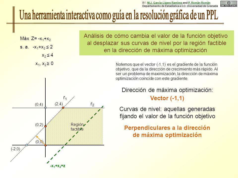 (0,0) Análisis de cómo cambia el valor de la función objetivo al desplazar sus curvas de nivel por la región factible en la dirección de máxima optimi
