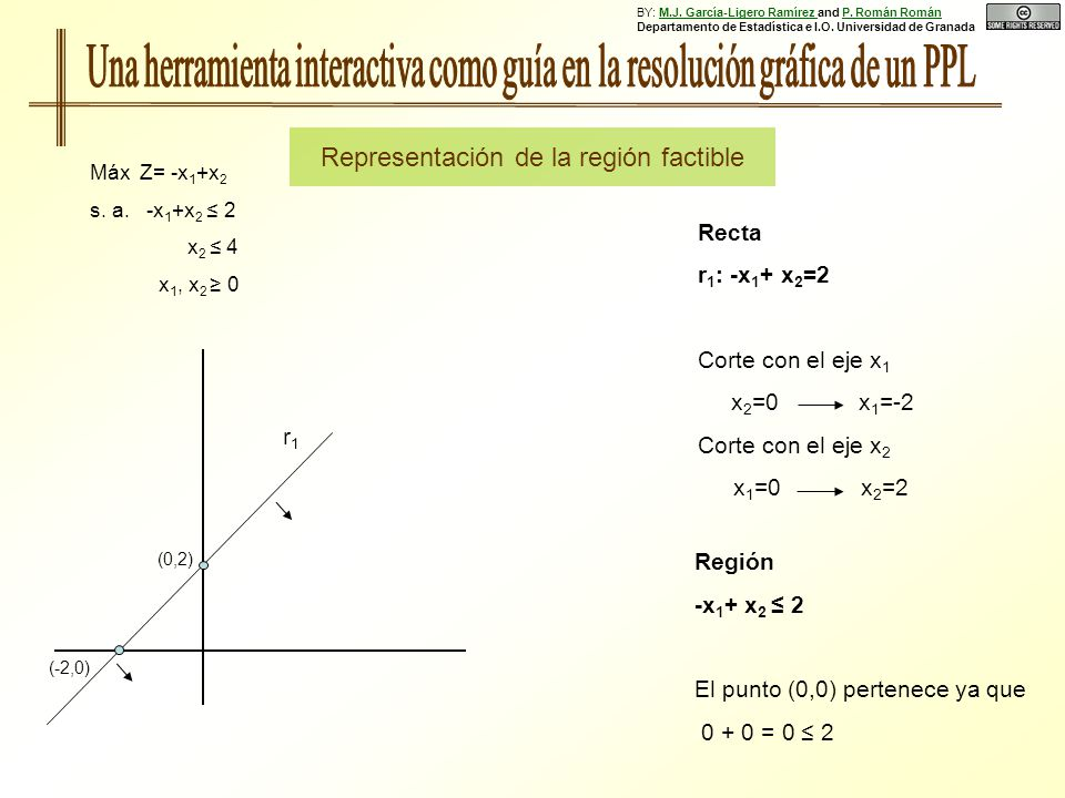 Región -x 1 + x 2 2 El punto (0,0) pertenece ya que 0 + 0 = 0 2 (0,2) (-2,0) Recta r 1 : -x 1 + x 2 =2 Corte con el eje x 1 x 2 =0 x 1 =-2 Corte con e
