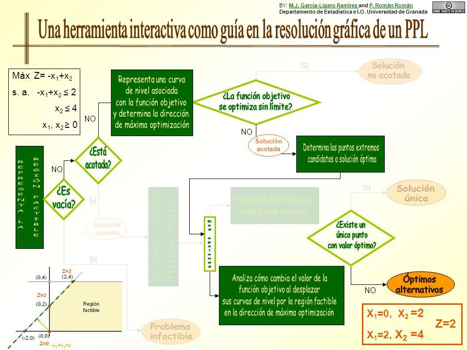 NO Solución acotada SI Solución acotada SI X 1 =0, X 2 =2 X 1 =2, X 2 =4 Z=2 Máx Z= -x 1 +x 2 s. a. -x 1 +x 2 2 x 2 4 x 1, x 2 0 NO SI BY: M.J. García
