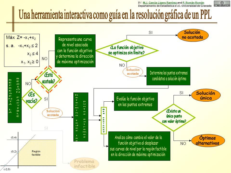 NO SI NO SI Solución acotada NO Solución acotada SI NO SI Máx Z= -x 1 +x 2 s. a. -x 1 +x 2 2 x 2 4 x 1, x 2 0 BY: M.J. García-Ligero Ramírez and P. Ro
