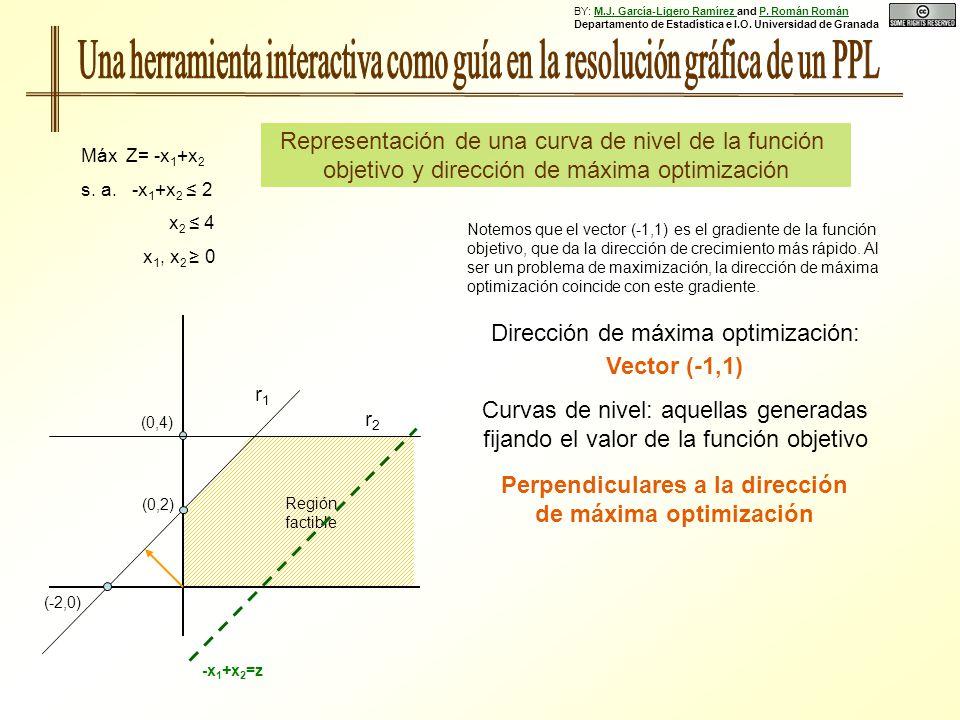 Representación de una curva de nivel de la función objetivo y dirección de máxima optimización Máx Z= -x 1 +x 2 s. a. -x 1 +x 2 2 x 2 4 x 1, x 2 0 (0,
