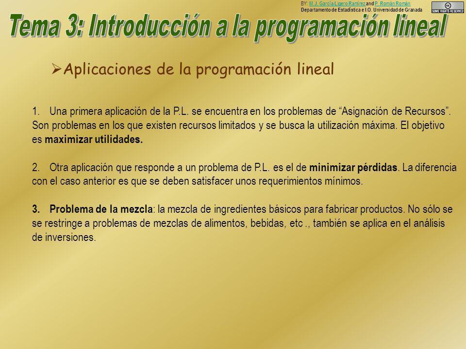Aplicaciones de la programación lineal Aplicaciones de la programación lineal BY: M.J.
