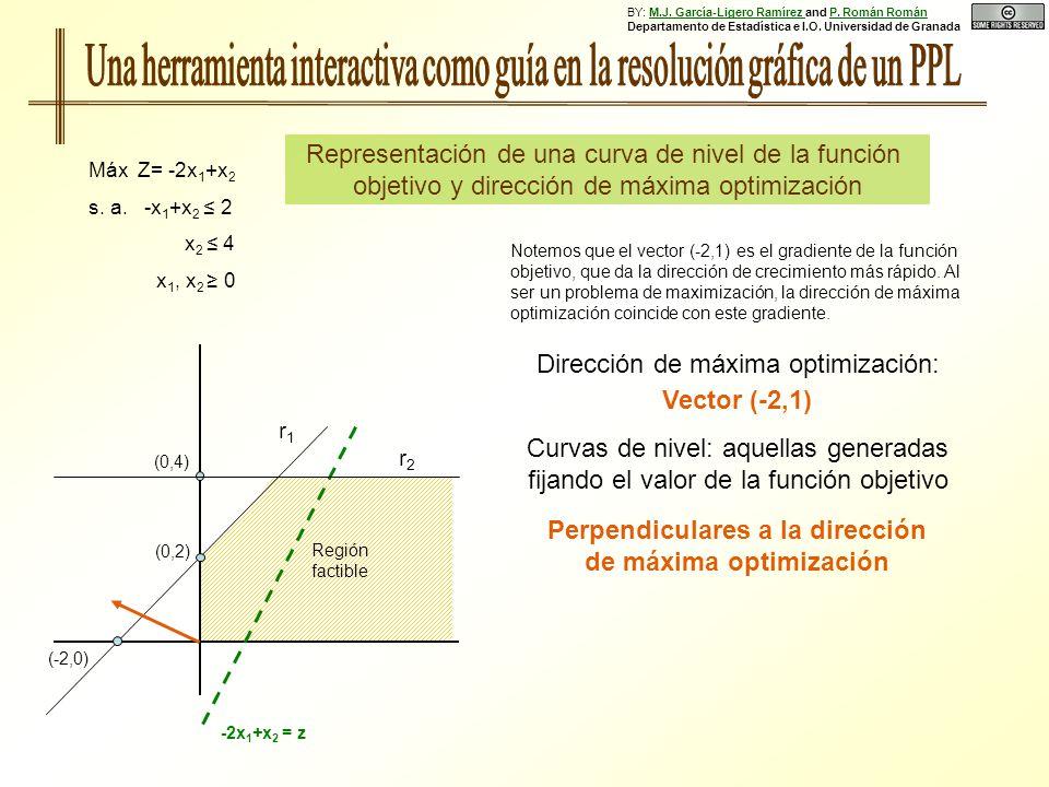 Representación de una curva de nivel de la función objetivo y dirección de máxima optimización Máx Z= -2x 1 +x 2 s. a. -x 1 +x 2 2 x 2 4 x 1, x 2 0 (0