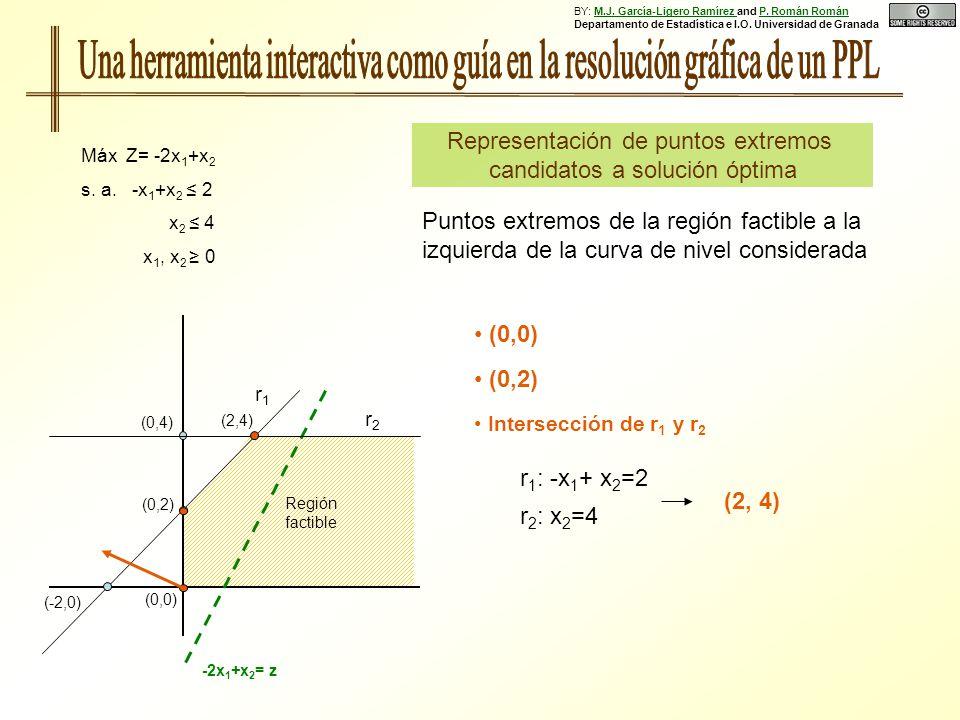 (0,0) Representación de puntos extremos candidatos a solución óptima Máx Z= -2x 1 +x 2 s. a. -x 1 +x 2 2 x 2 4 x 1, x 2 0 (0,2) (-2,0) r1r1 r2r2 Regió
