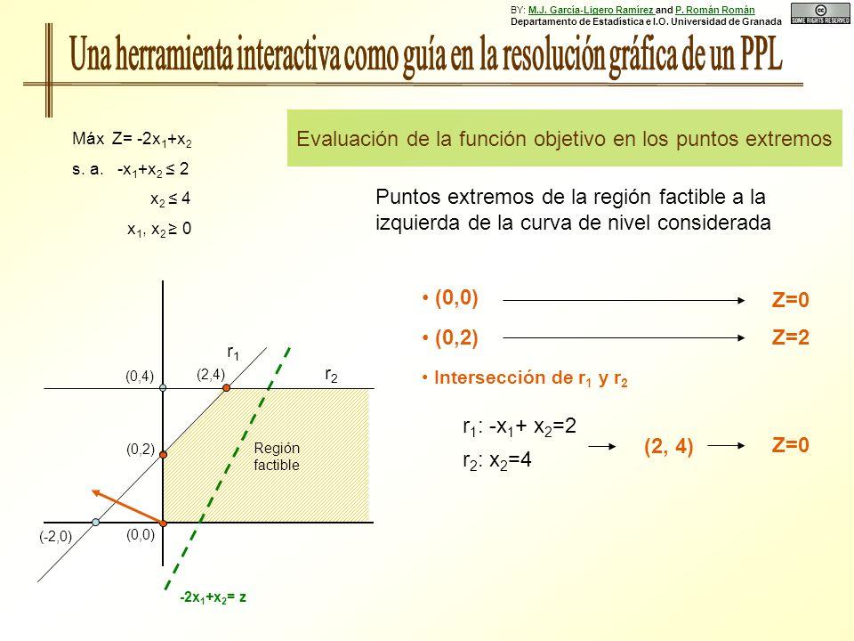 (0,0) Evaluación de la función objetivo en los puntos extremos Máx Z= -2x 1 +x 2 s. a. -x 1 +x 2 2 x 2 4 x 1, x 2 0 (0,2) (-2,0) r1r1 r2r2 Región fact