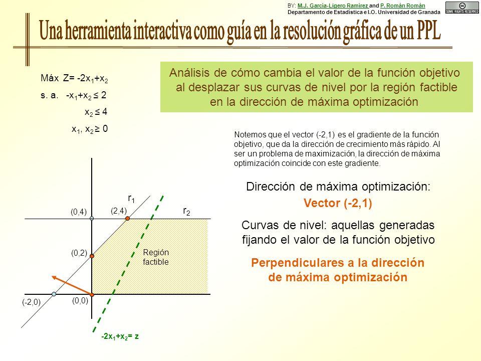 (0,0) Análisis de cómo cambia el valor de la función objetivo al desplazar sus curvas de nivel por la región factible en la dirección de máxima optimización Máx Z= -2x 1 +x 2 s.