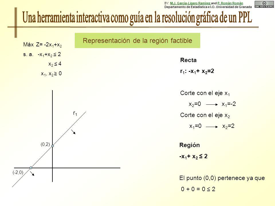 Región -x 1 + x 2 2 El punto (0,0) pertenece ya que 0 + 0 = 0 2 (0,2) (-2,0) Recta r 1 : -x 1 + x 2 =2 Corte con el eje x 1 x 2 =0 x 1 =-2 Corte con el eje x 2 x 1 =0 x 2 =2 Representación de la región factible Máx Z= -2x 1 +x 2 s.