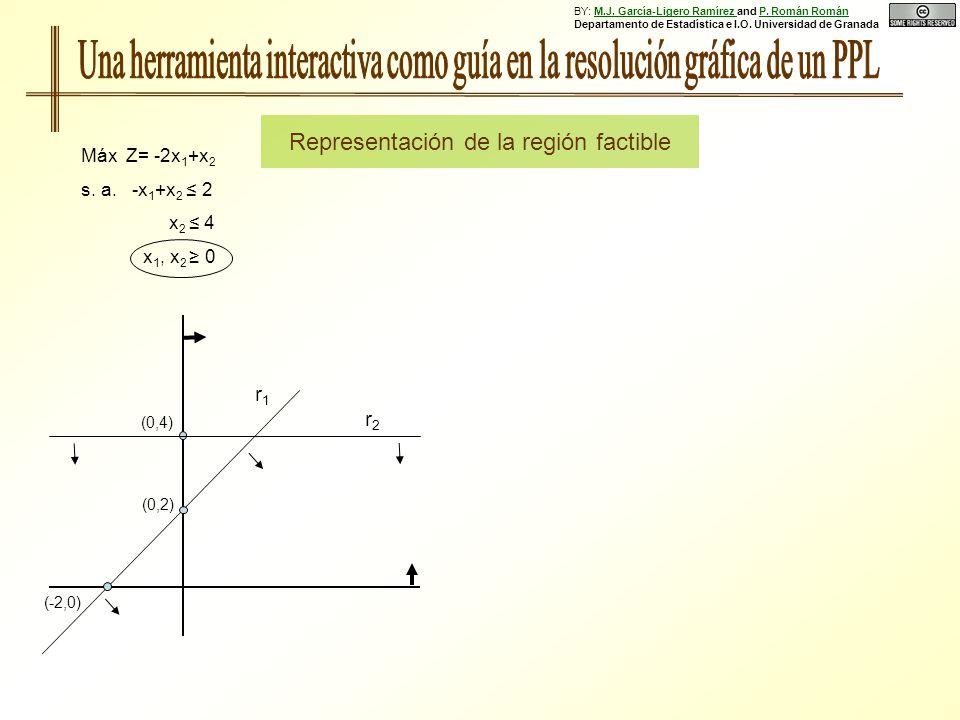 Máx Z= -2x 1 +x 2 s. a. -x 1 +x 2 2 x 2 4 x 1, x 2 0 (0,2) (-2,0) r1r1 r2r2 Representación de la región factible (0,4) BY: M.J. García-Ligero Ramírez