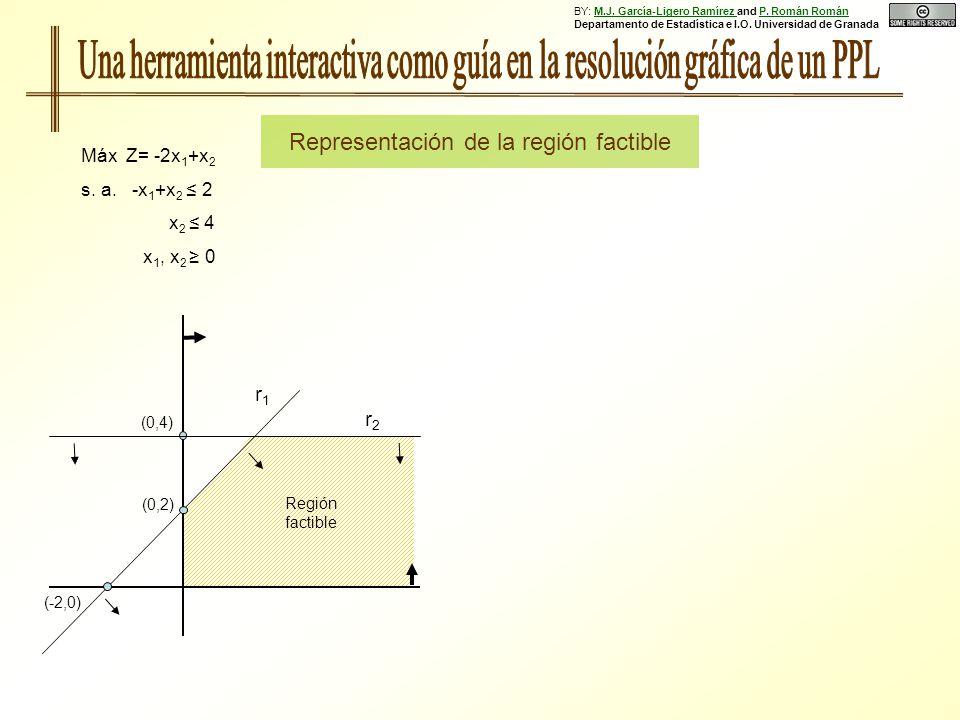 Máx Z= -2x 1 +x 2 s. a. -x 1 +x 2 2 x 2 4 x 1, x 2 0 (0,2) (-2,0) r1r1 r2r2 Región factible Representación de la región factible (0,4) BY: M.J. García