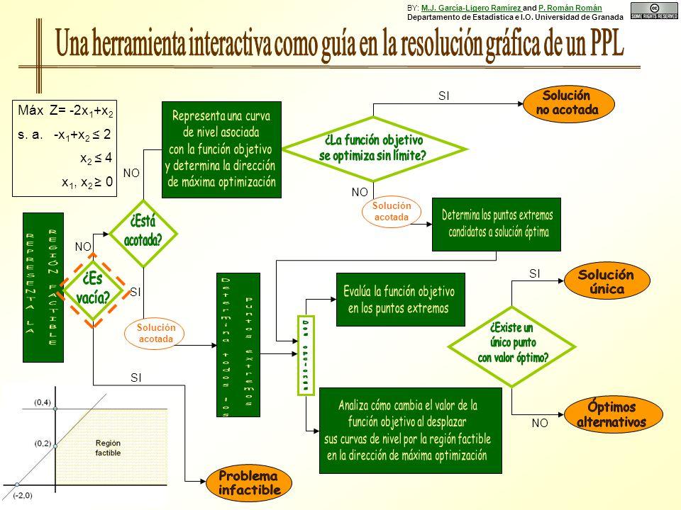 SI NO SI NO SI Solución acotada NO Solución acotada SI NO Máx Z= -2x 1 +x 2 s. a. -x 1 +x 2 2 x 2 4 x 1, x 2 0 BY: M.J. García-Ligero Ramírez and P. R