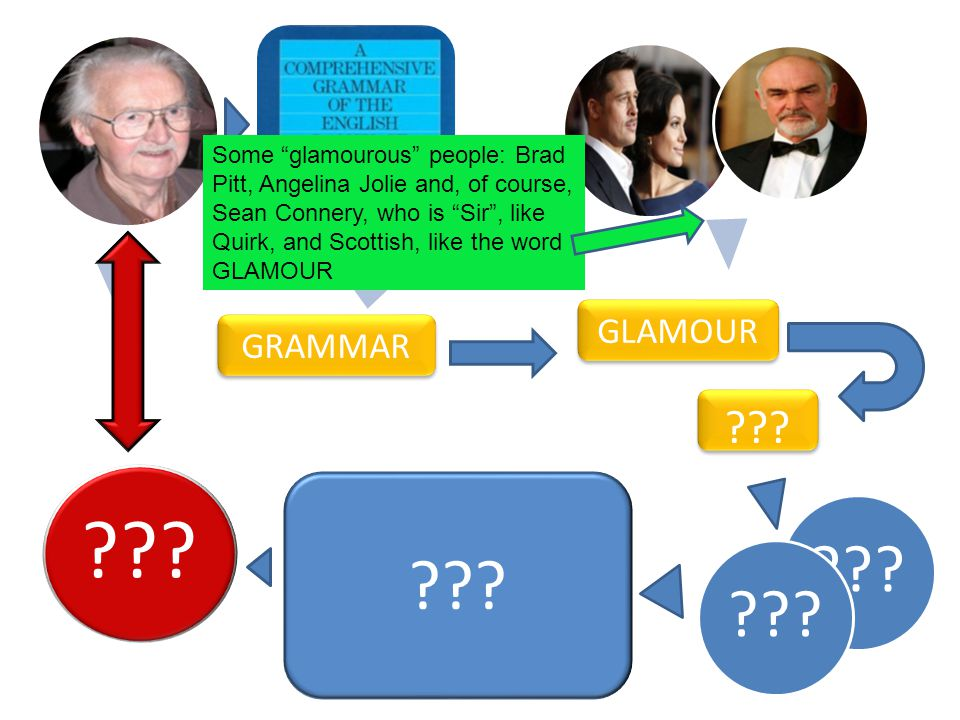 ??? GRAMMAR GLAMOUR ??? Some glamourous people: Brad Pitt, Angelina Jolie and, of course, Sean Connery, who is Sir, like Quirk, and Scottish, like the
