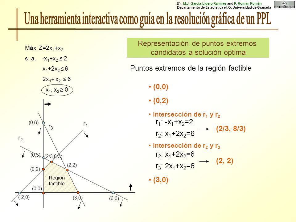 Representación de puntos extremos candidatos a solución óptima Puntos extremos de la región factible Intersección de r 1 y r 2 r 1 : -x 1 +x 2 =2 r 2 : x 1 +2x 2 =6 (2/3, 8/3) (0,0) (0,2) (0,6) r1r1 (6,0) (0,3) (0,2) (-2,0) (3,0) Región factible r3r3 r2r2 Máx Z=2x 1 +x 2 s.